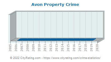 Avon Property Crime