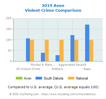 Avon Violent Crime vs. State and National Comparison