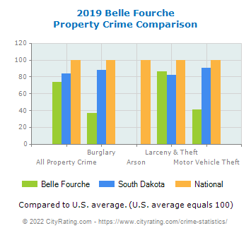 Belle Fourche Property Crime vs. State and National Comparison