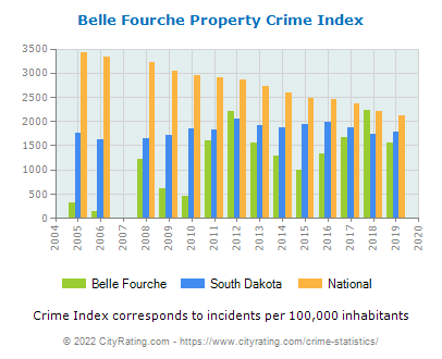Belle Fourche Property Crime vs. State and National Per Capita