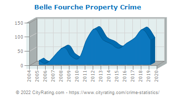 Belle Fourche Property Crime