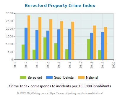 Beresford Property Crime vs. State and National Per Capita