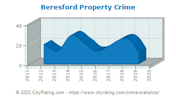Beresford Property Crime