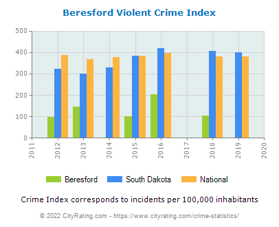 Beresford Violent Crime vs. State and National Per Capita