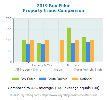Box Elder Property Crime vs. State and National Comparison