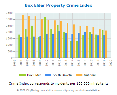 Box Elder Property Crime vs. State and National Per Capita