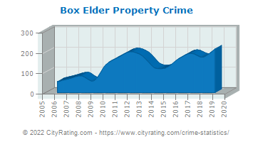 Box Elder Property Crime