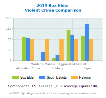 Box Elder Violent Crime vs. State and National Comparison
