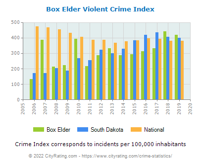 Box Elder Violent Crime vs. State and National Per Capita