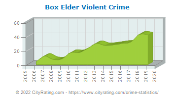Box Elder Violent Crime