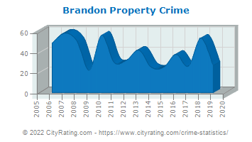 Brandon Property Crime
