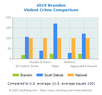 Brandon Violent Crime vs. State and National Comparison