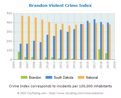 Brandon Violent Crime vs. State and National Per Capita