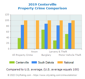 Centerville Property Crime vs. State and National Comparison