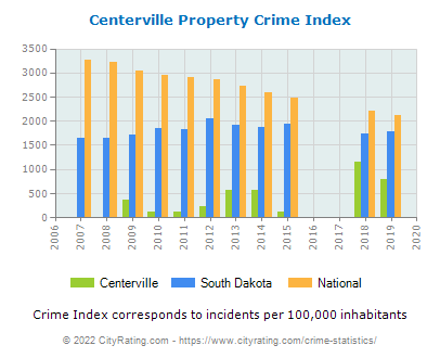Centerville Property Crime vs. State and National Per Capita