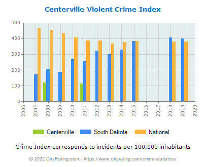 Centerville Violent Crime vs. State and National Per Capita