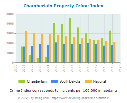 Chamberlain Property Crime vs. State and National Per Capita