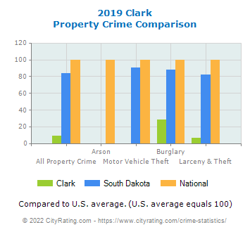 Clark Property Crime vs. State and National Comparison