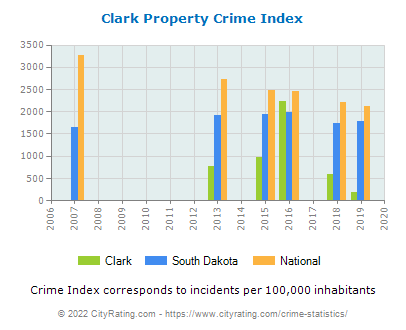 Clark Property Crime vs. State and National Per Capita