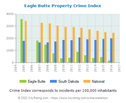 Eagle Butte Property Crime vs. State and National Per Capita