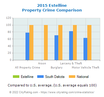 Estelline Property Crime vs. State and National Comparison