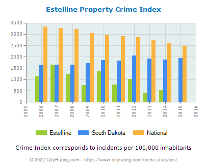 Estelline Property Crime vs. State and National Per Capita