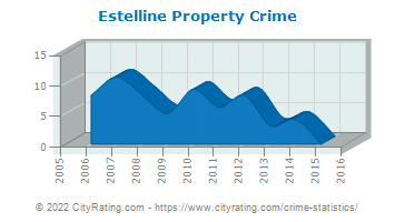 Estelline Property Crime