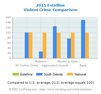Estelline Violent Crime vs. State and National Comparison