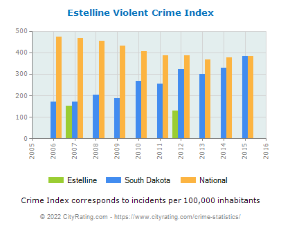 Estelline Violent Crime vs. State and National Per Capita