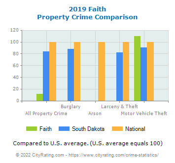 Faith Property Crime vs. State and National Comparison