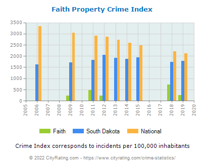 Faith Property Crime vs. State and National Per Capita