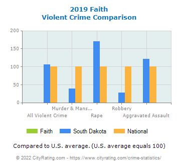 Faith Violent Crime vs. State and National Comparison