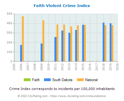 Faith Violent Crime vs. State and National Per Capita