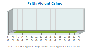 Faith Violent Crime