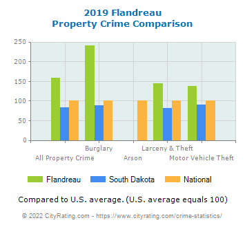 Flandreau Property Crime vs. State and National Comparison