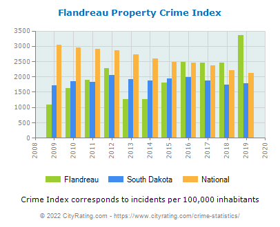 Flandreau Property Crime vs. State and National Per Capita