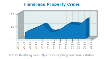 Flandreau Property Crime