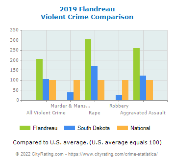 Flandreau Violent Crime vs. State and National Comparison