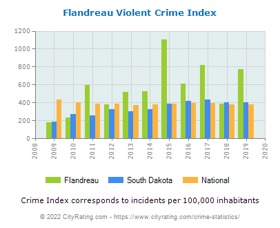 Flandreau Violent Crime vs. State and National Per Capita
