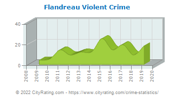 Flandreau Violent Crime