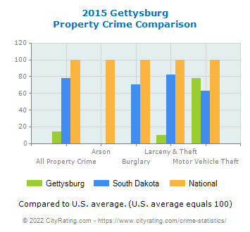 Gettysburg Property Crime vs. State and National Comparison