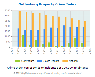 Gettysburg Property Crime vs. State and National Per Capita