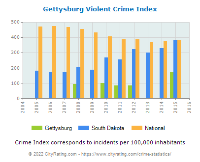 Gettysburg Violent Crime vs. State and National Per Capita