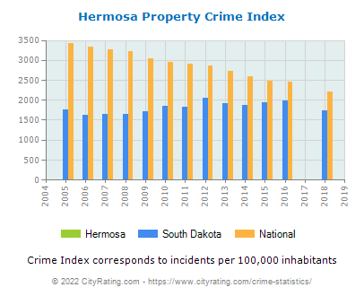 Hermosa Property Crime vs. State and National Per Capita