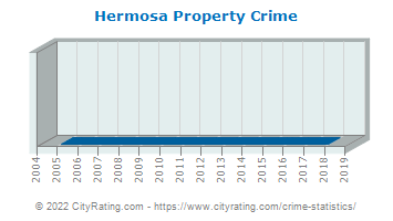 Hermosa Property Crime