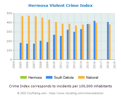 Hermosa Violent Crime vs. State and National Per Capita