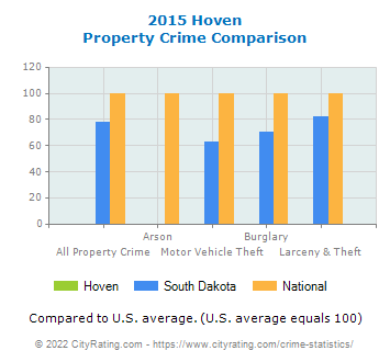 Hoven Property Crime vs. State and National Comparison