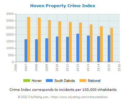 Hoven Property Crime vs. State and National Per Capita