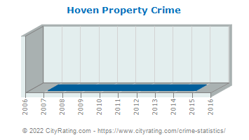 Hoven Property Crime