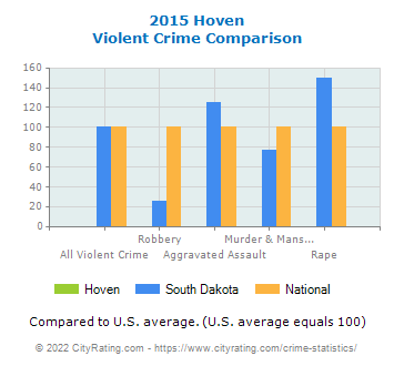 Hoven Violent Crime vs. State and National Comparison
